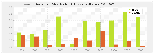 Salles : Number of births and deaths from 1999 to 2008