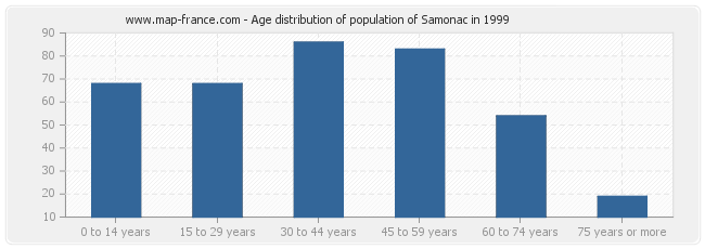 Age distribution of population of Samonac in 1999