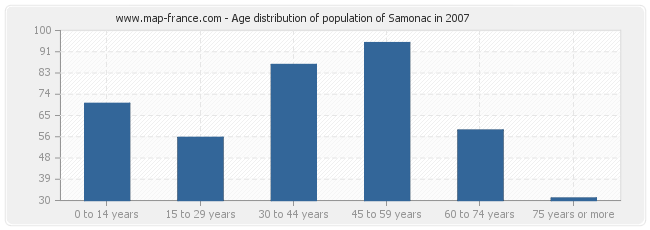 Age distribution of population of Samonac in 2007
