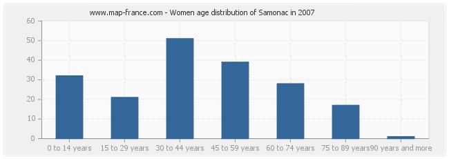 Women age distribution of Samonac in 2007