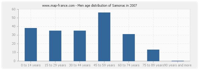 Men age distribution of Samonac in 2007