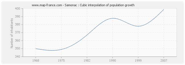 Samonac : Cubic interpolation of population growth