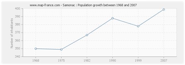 Population Samonac