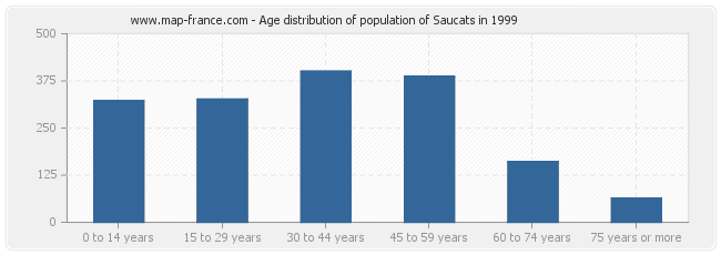 Age distribution of population of Saucats in 1999