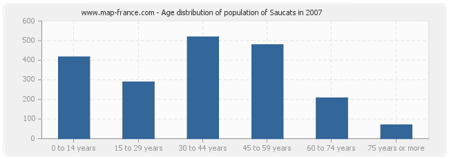 Age distribution of population of Saucats in 2007