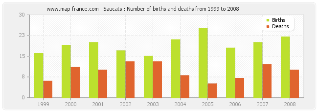 Saucats : Number of births and deaths from 1999 to 2008