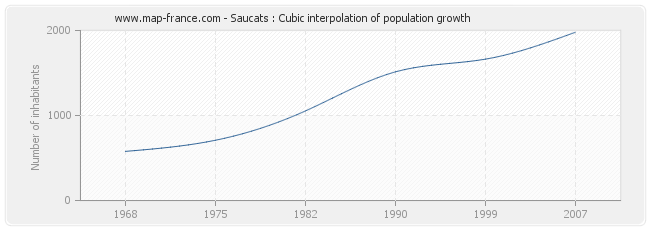 Saucats : Cubic interpolation of population growth