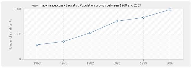 Population Saucats