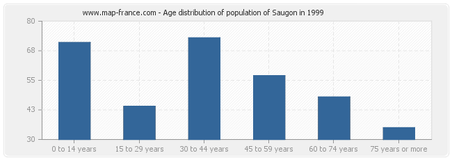 Age distribution of population of Saugon in 1999