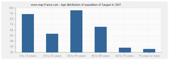 Age distribution of population of Saugon in 2007