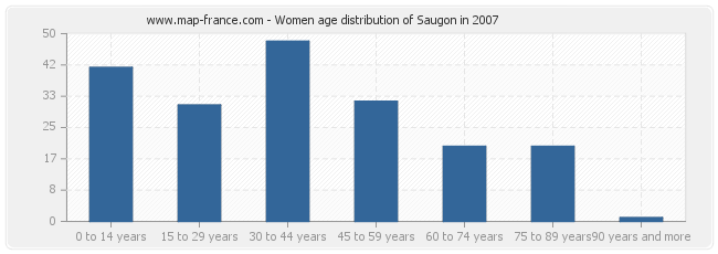 Women age distribution of Saugon in 2007
