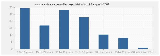 Men age distribution of Saugon in 2007