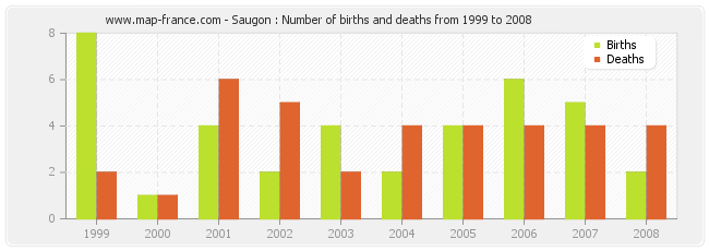 Saugon : Number of births and deaths from 1999 to 2008