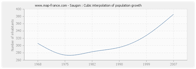 Saugon : Cubic interpolation of population growth