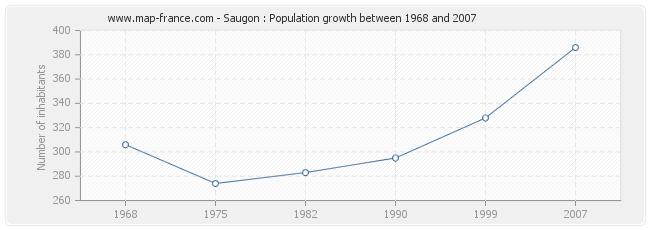 Population Saugon