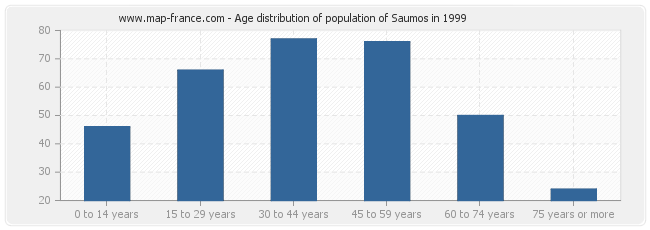 Age distribution of population of Saumos in 1999