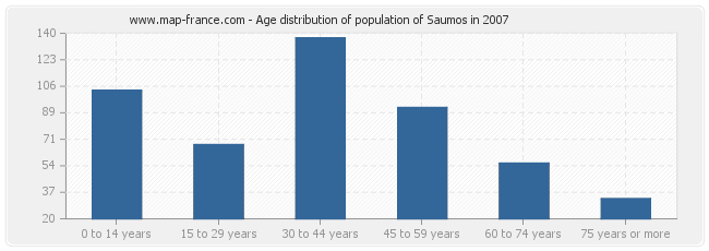 Age distribution of population of Saumos in 2007