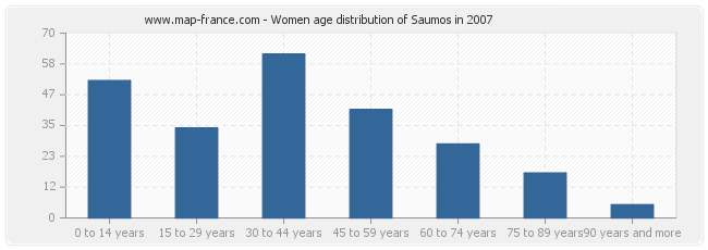 Women age distribution of Saumos in 2007