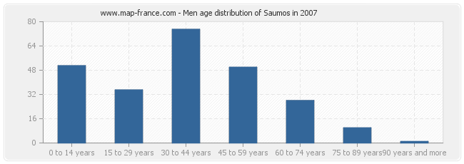 Men age distribution of Saumos in 2007