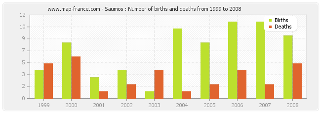 Saumos : Number of births and deaths from 1999 to 2008