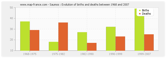 Saumos : Evolution of births and deaths between 1968 and 2007