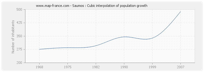 Saumos : Cubic interpolation of population growth