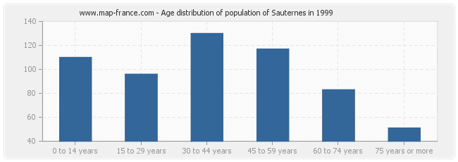 Age distribution of population of Sauternes in 1999