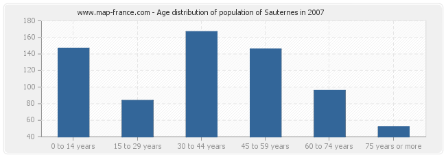 Age distribution of population of Sauternes in 2007