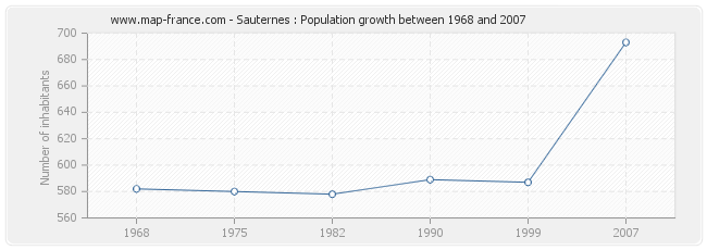 Population Sauternes