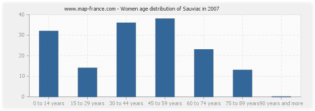 Women age distribution of Sauviac in 2007