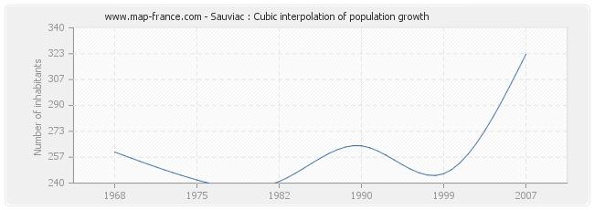 Sauviac : Cubic interpolation of population growth