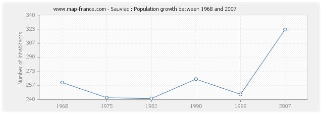 Population Sauviac