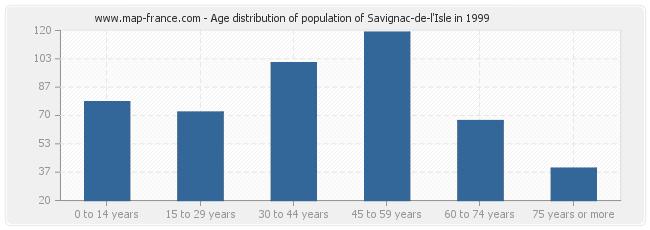 Age distribution of population of Savignac-de-l'Isle in 1999