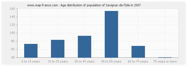 Age distribution of population of Savignac-de-l'Isle in 2007