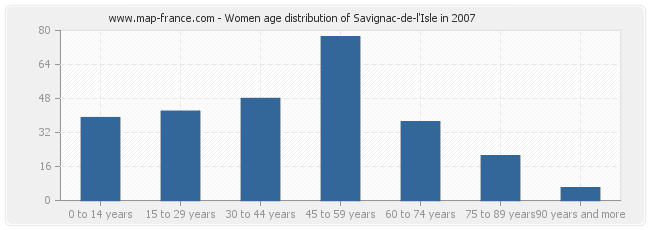 Women age distribution of Savignac-de-l'Isle in 2007