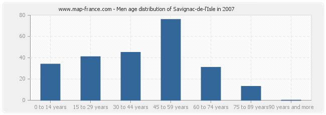 Men age distribution of Savignac-de-l'Isle in 2007