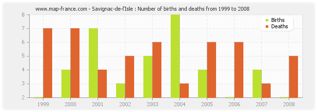Savignac-de-l'Isle : Number of births and deaths from 1999 to 2008