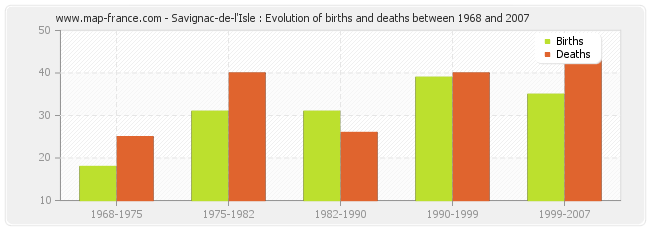 Savignac-de-l'Isle : Evolution of births and deaths between 1968 and 2007