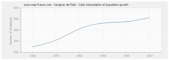 Savignac-de-l'Isle : Cubic interpolation of population growth
