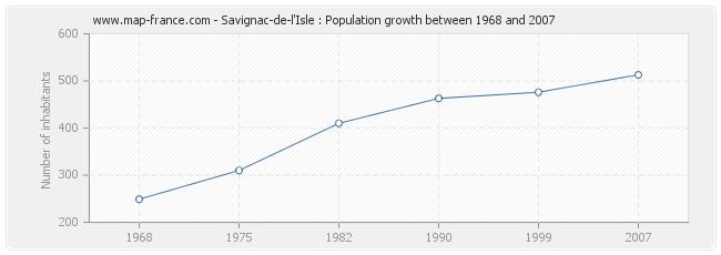 Population Savignac-de-l'Isle