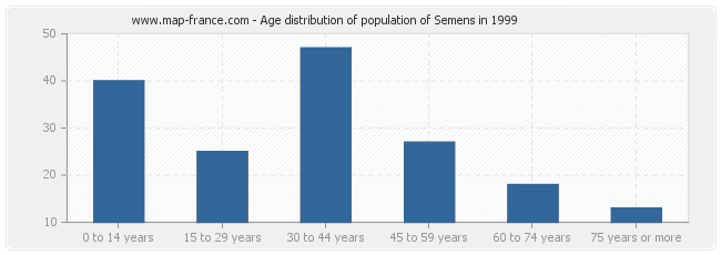 Age distribution of population of Semens in 1999