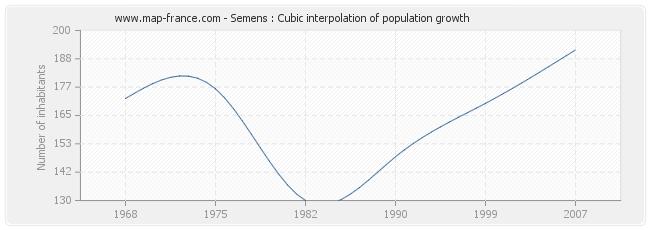 Semens : Cubic interpolation of population growth