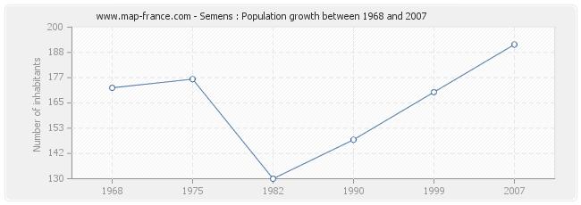 Population Semens