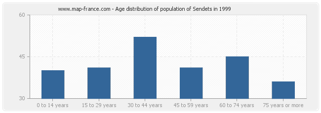 Age distribution of population of Sendets in 1999