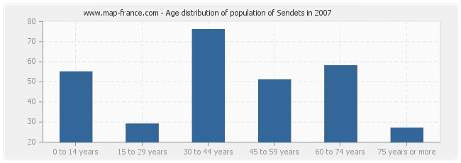 Age distribution of population of Sendets in 2007