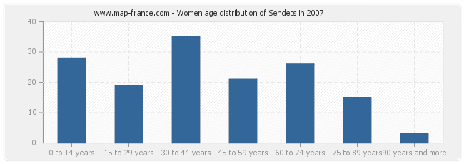 Women age distribution of Sendets in 2007