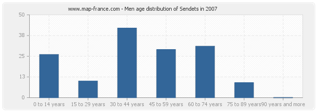 Men age distribution of Sendets in 2007