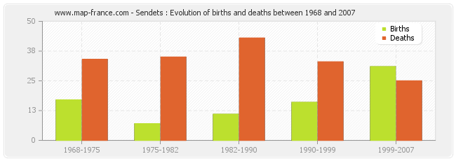 Sendets : Evolution of births and deaths between 1968 and 2007