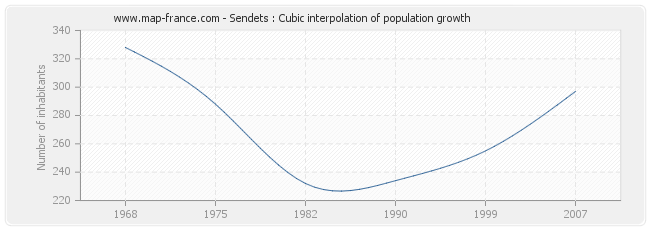 Sendets : Cubic interpolation of population growth