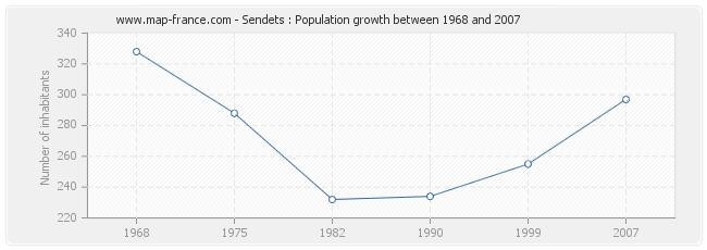 Population Sendets